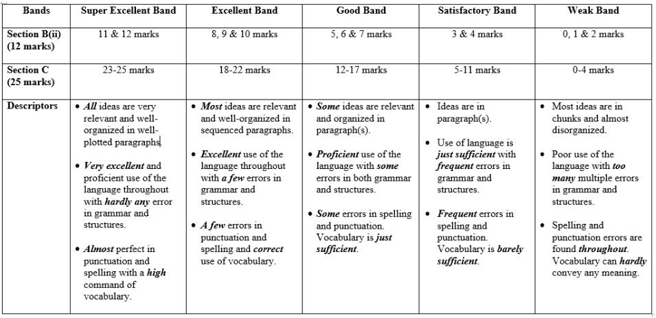 Marking english essays